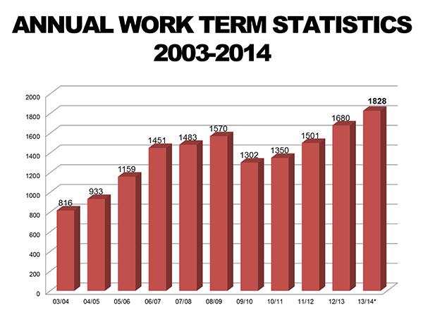 Work-Term-Statistics-2003-2014
